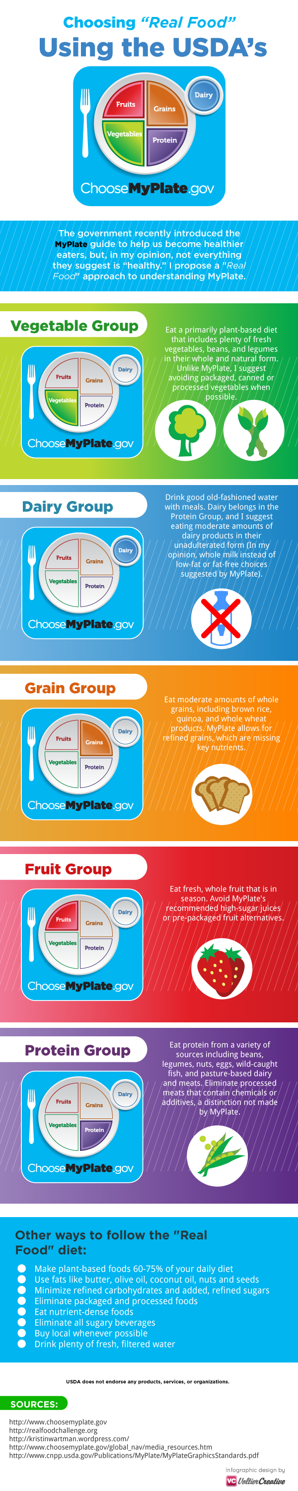 Real food diet infographic